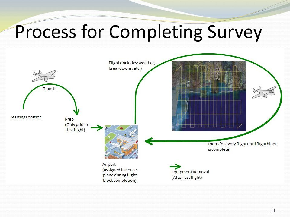 Process for Completing Survey 54