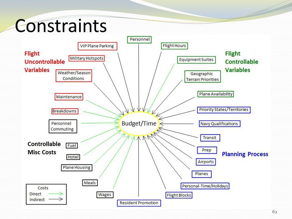 Constraints 62