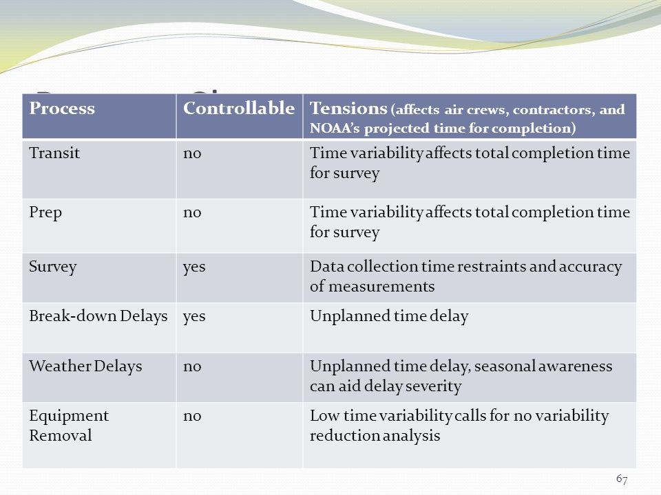 Process Chart 67 ProcessControllableTensions (affects air crews, contractors, and NOAAs projected time for completion) TransitnoTime variability affec
