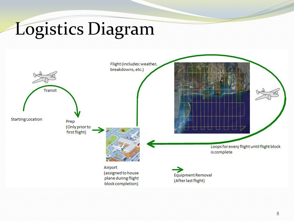8 Logistics Diagram