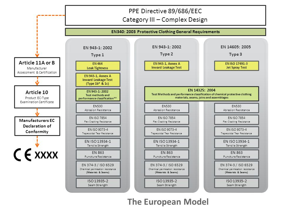 PPE Directive 89/686/EEC Category III – Complex Design EN 14325: 2004 Test Methods and performance classification of chemical protective clothing mate