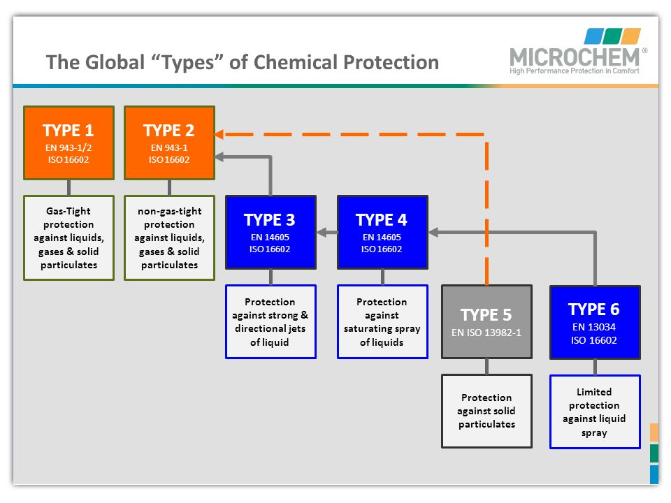 The Global Types of Chemical Protection Limited protection against liquid spray TYPE 6 EN 13034 ISO 16602 Protection against solid particulates TYPE 5
