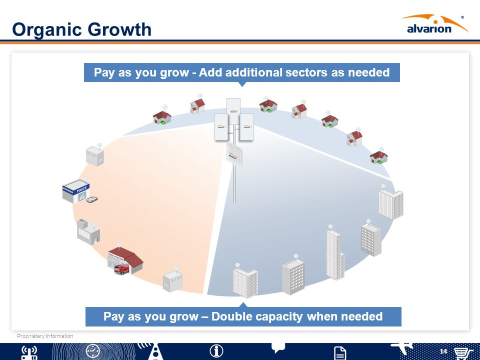 14 Proprietary Information Organic Growth Pay as you grow - Add additional sectors as needed Pay as you grow – Double capacity when needed