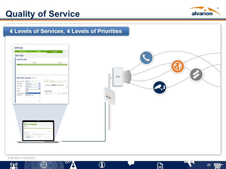 23 Proprietary Information Quality of Service 4 Levels of Services, 4 Levels of Priorities
