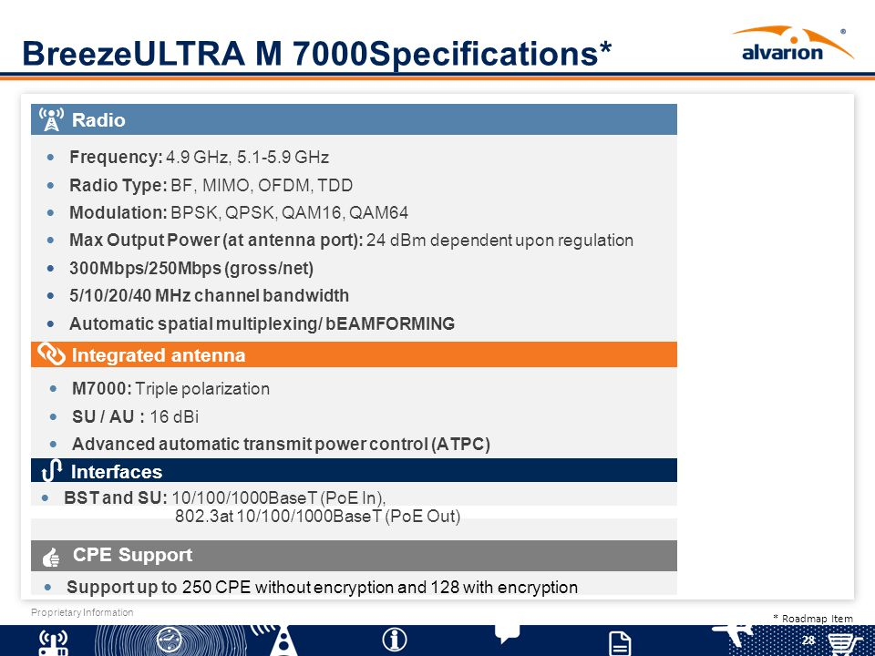 28 Proprietary Information BreezeULTRA M 7000Specifications* Radio Frequency: 4.9 GHz, 5.1-5.9 GHz Radio Type: BF, MIMO, OFDM, TDD Modulation: BPSK, Q