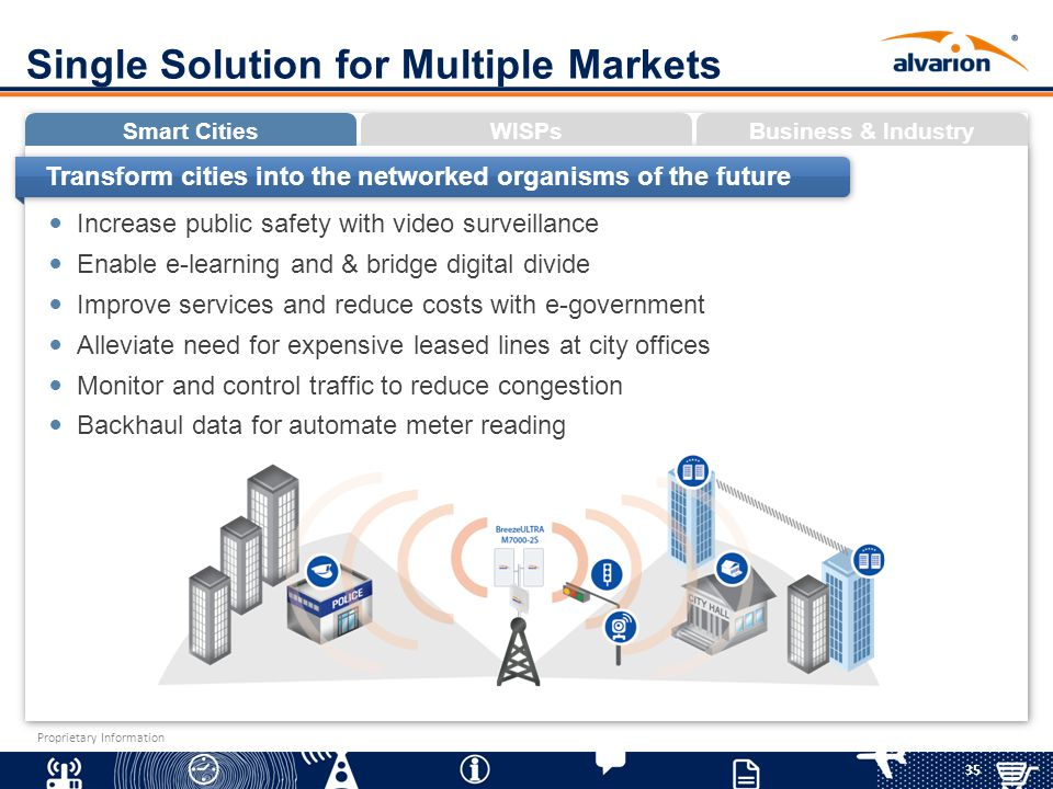 35 Proprietary Information Single Solution for Multiple Markets Smart CitiesWISPsBusiness & Industry Increase public safety with video surveillance En