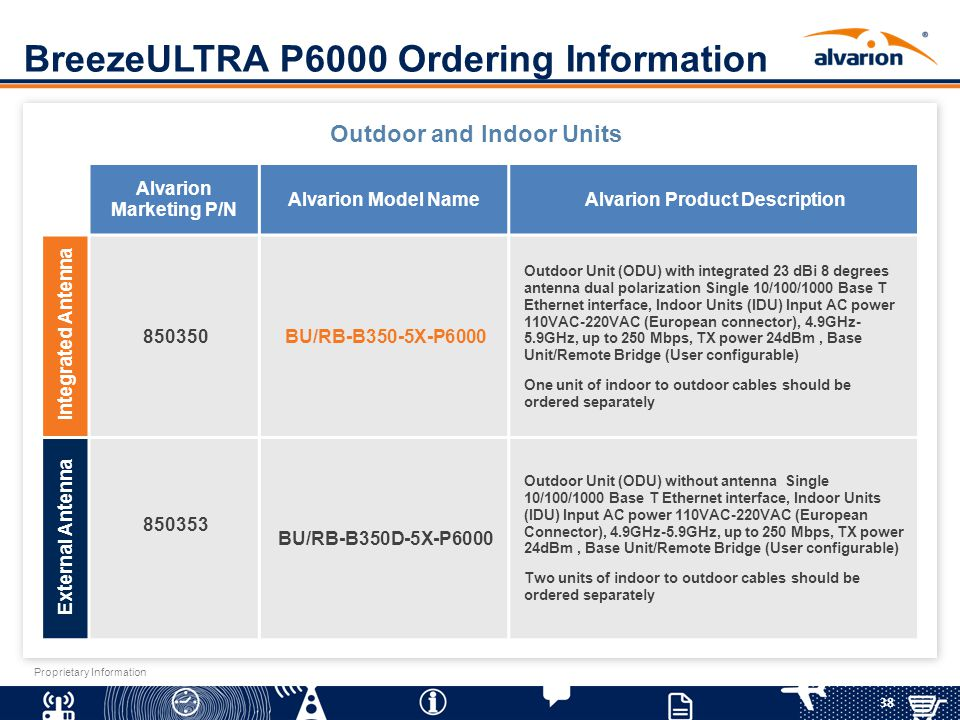 38 Proprietary Information BreezeULTRA P6000 Ordering Information Alvarion Marketing P/N Alvarion Model NameAlvarion Product Description Integrated An