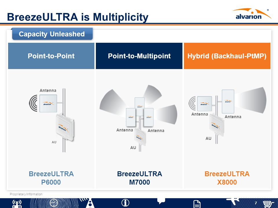 7 Proprietary Information BreezeULTRA is Multiplicity Point-to-Multipoint AU Antenna BreezeULTRA M7000 Point-to-Point AU Antenna BreezeULTRA P6000 Hyb