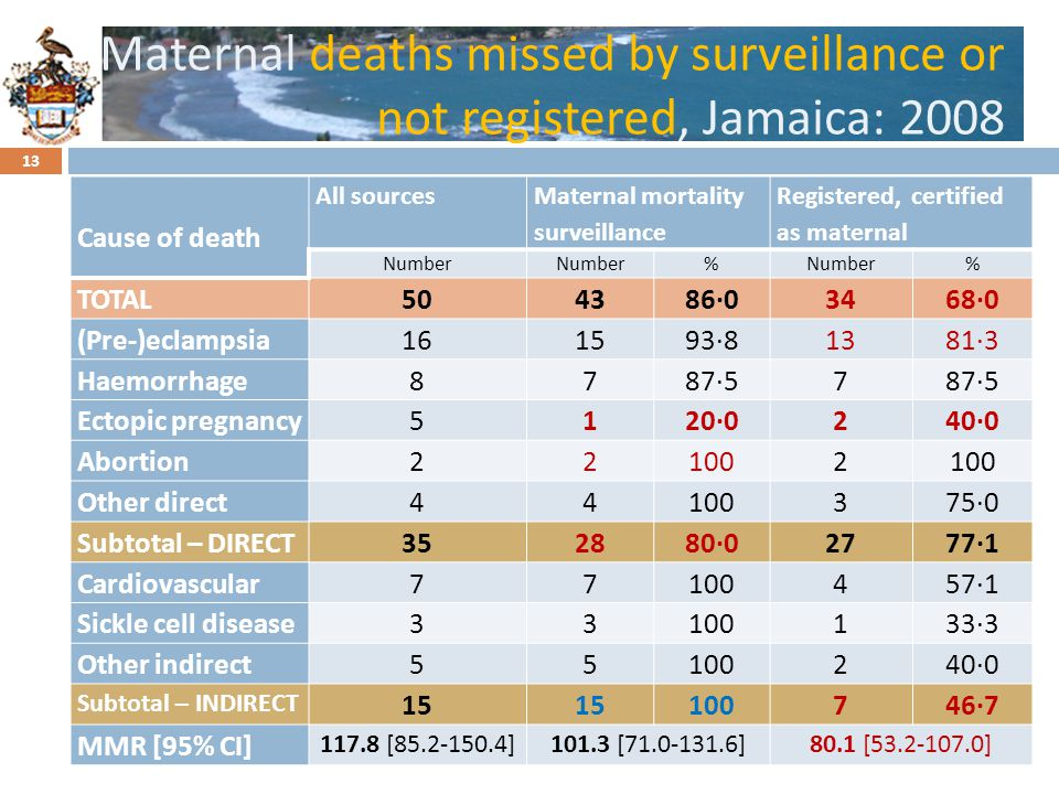 Click to edit Master title style Maternal deaths missed by surveillance or not registered, Jamaica: 2008 Cause of death All sources Maternal mortality surveillance Registered, certified as maternal Number % % TOTAL504386·03468·0 (Pre-)eclampsia161593·81381·3 Haemorrhage8787·57 Ectopic pregnancy5120·0240·0 Abortion221002 Other direct44100375·0 Subtotal – DIRECT352880·02777·1 Cardiovascular77100457·1 Sickle cell disease33100133·3 Other indirect55100240·0 Subtotal – INDIRECT 15 100746·7 MMR [95% CI] 117.8 [85.2-150.4]101.3 [71.0-131.6]80.1 [53.2-107.0] 13