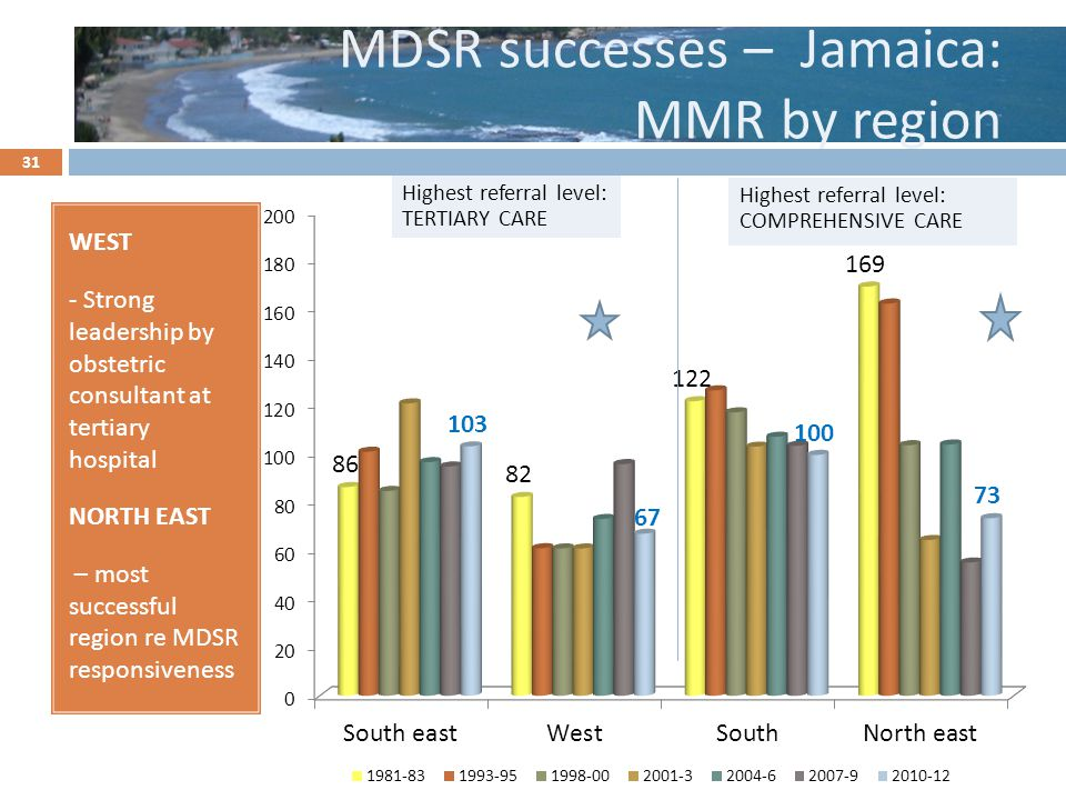 MDSR successes – Jamaica: MMR by region WEST - Strong leadership by obstetric consultant at tertiary hospital NORTH EAST – most successful region re MDSR responsiveness Highest referral level: TERTIARY CARE 31