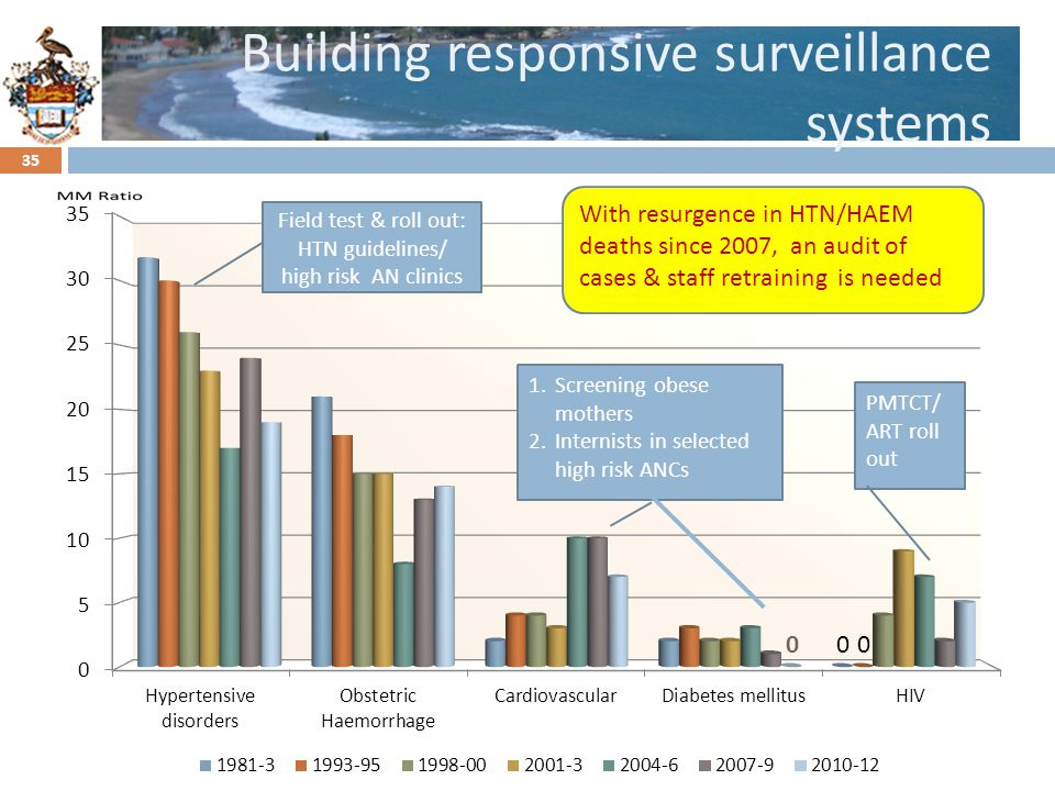 Click to edit Master title style Building responsive surveillance systems 35