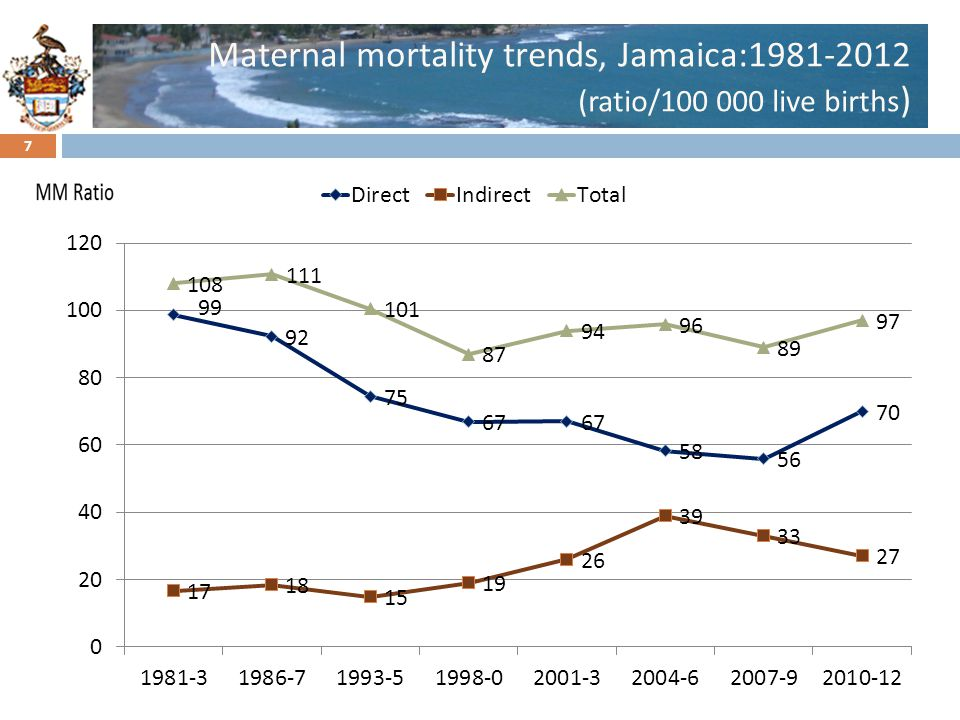 Click to edit Master title style Maternal mortality trends, Jamaica:1981-2012 (ratio/100 000 live births ) 7