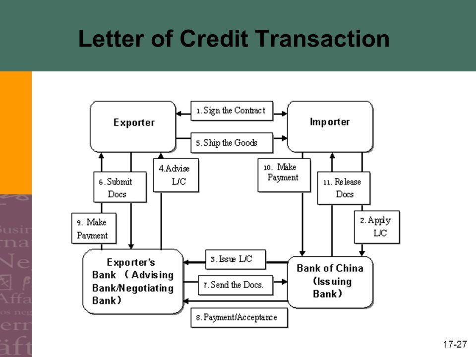 17-27 Letter of Credit Transaction