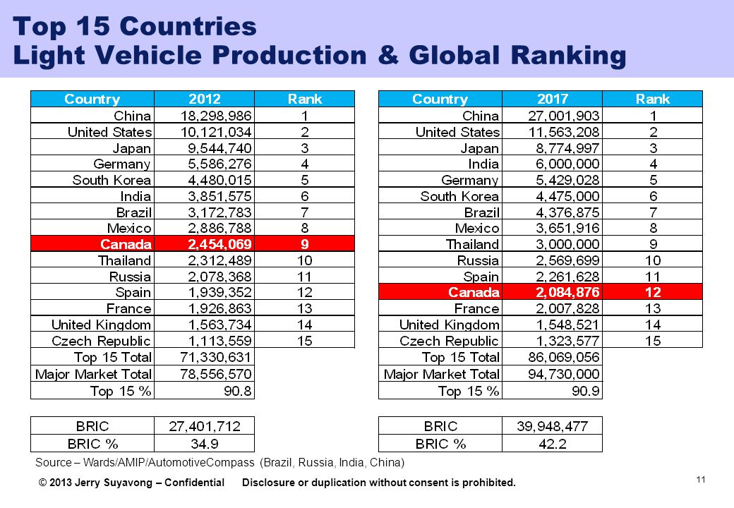 11 © 2013 Jerry Suyavong – ConfidentialDisclosure or duplication without consent is prohibited. Top 15 Countries Light Vehicle Production & Global Ran