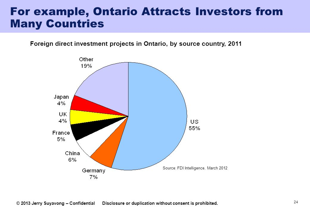 24 © 2013 Jerry Suyavong – ConfidentialDisclosure or duplication without consent is prohibited. Foreign direct investment projects in Ontario, by sour