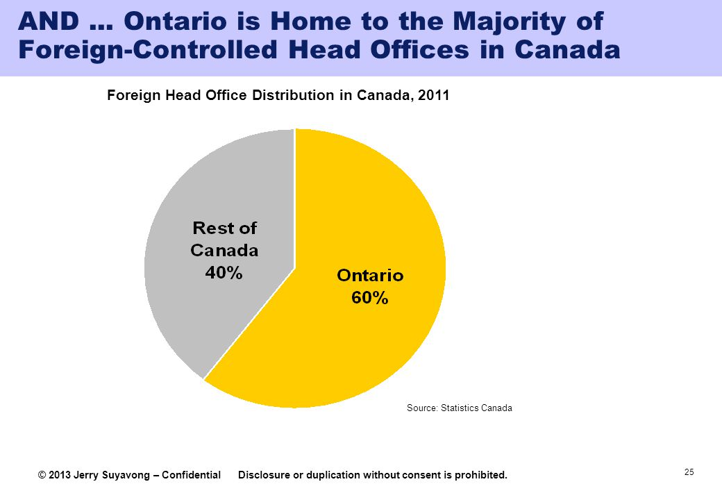 25 © 2013 Jerry Suyavong – ConfidentialDisclosure or duplication without consent is prohibited. AND... Ontario is Home to the Majority of Foreign-Cont
