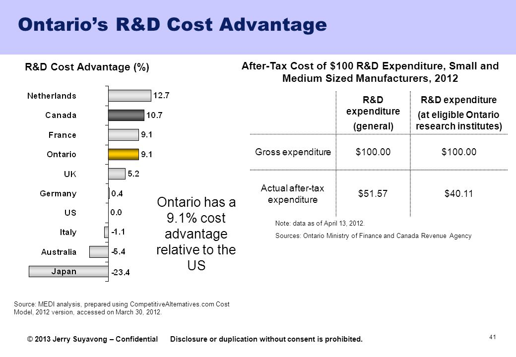 41 © 2013 Jerry Suyavong – ConfidentialDisclosure or duplication without consent is prohibited. Ontarios R&D Cost Advantage R&D Cost Advantage (%) Aft