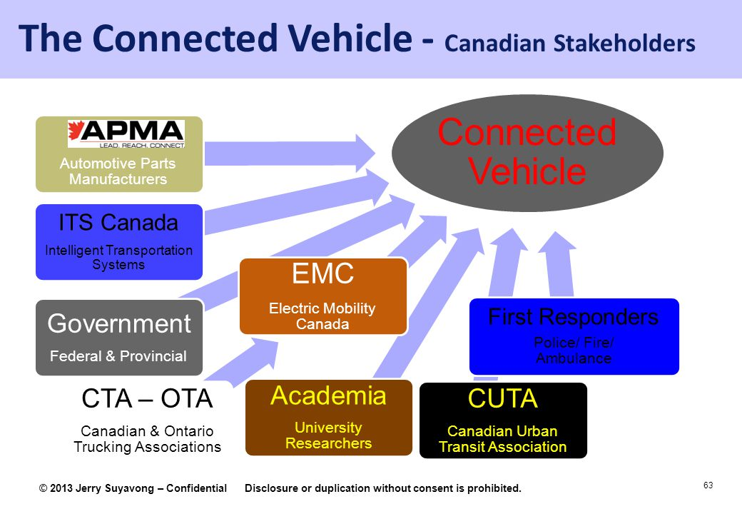 63 © 2013 Jerry Suyavong – ConfidentialDisclosure or duplication without consent is prohibited. Connected Vehicle CUTA Canadian Urban Transit Associat