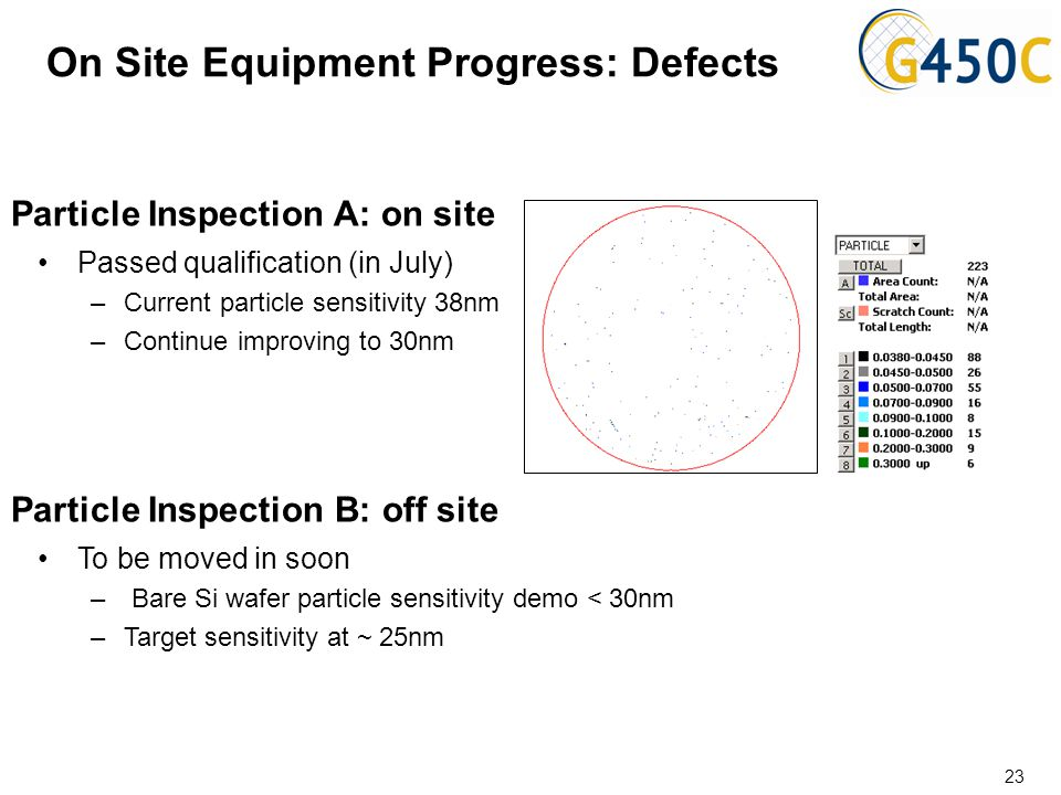 On Site Equipment Progress: Defects Passed qualification (in July) –Current particle sensitivity 38nm –Continue improving to 30nm Particle Inspection