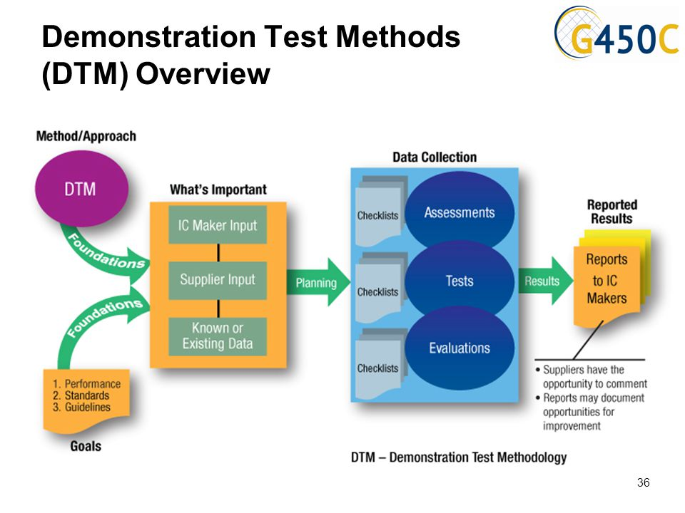 Demonstration Test Methods (DTM) Overview 36