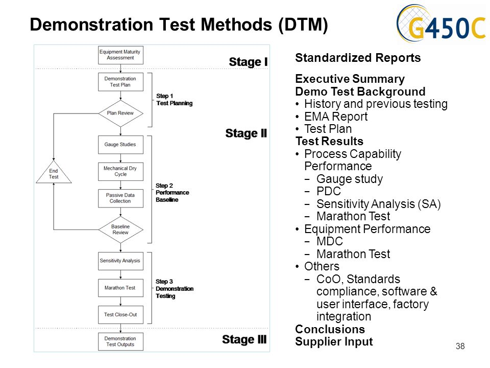 Demonstration Test Methods (DTM) Standardized Reports Executive Summary Demo Test Background History and previous testing EMA Report Test Plan Test Re