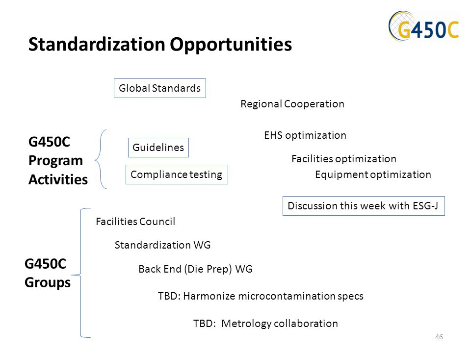 Standardization Opportunities Guidelines Global Standards Compliance testing Back End (Die Prep) WG Standardization WG Facilities Council TBD: Harmoni