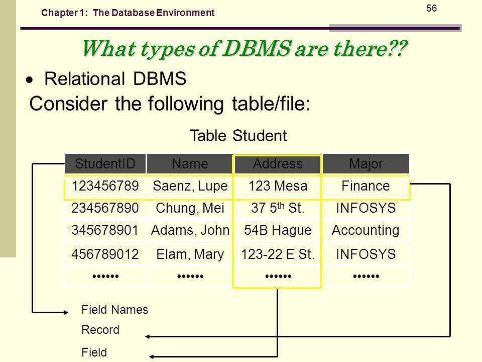 Chapter 1: The Database Environment 56 Consider the following table/file: StudentIDNameAddressMajor 123456789Saenz, Lupe123 MesaFinance 234567890Chung, Mei37 5 th St.INFOSYS 345678901Adams, John54B HagueAccounting 456789012Elam, Mary123-22 E St.INFOSYS Table Student Field Names Record Field What types of DBMS are there?.
