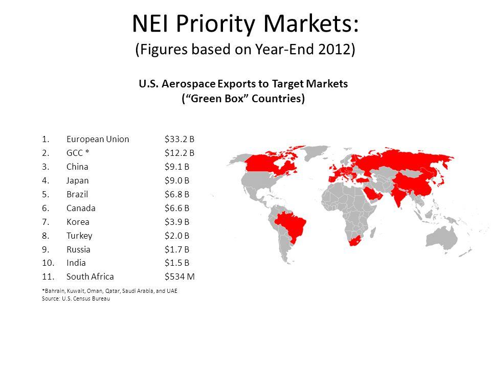 NEI Priority Markets: (Figures based on Year-End 2012) *Bahrain, Kuwait, Oman, Qatar, Saudi Arabia, and UAE Source: U.S. Census Bureau 1.European Unio