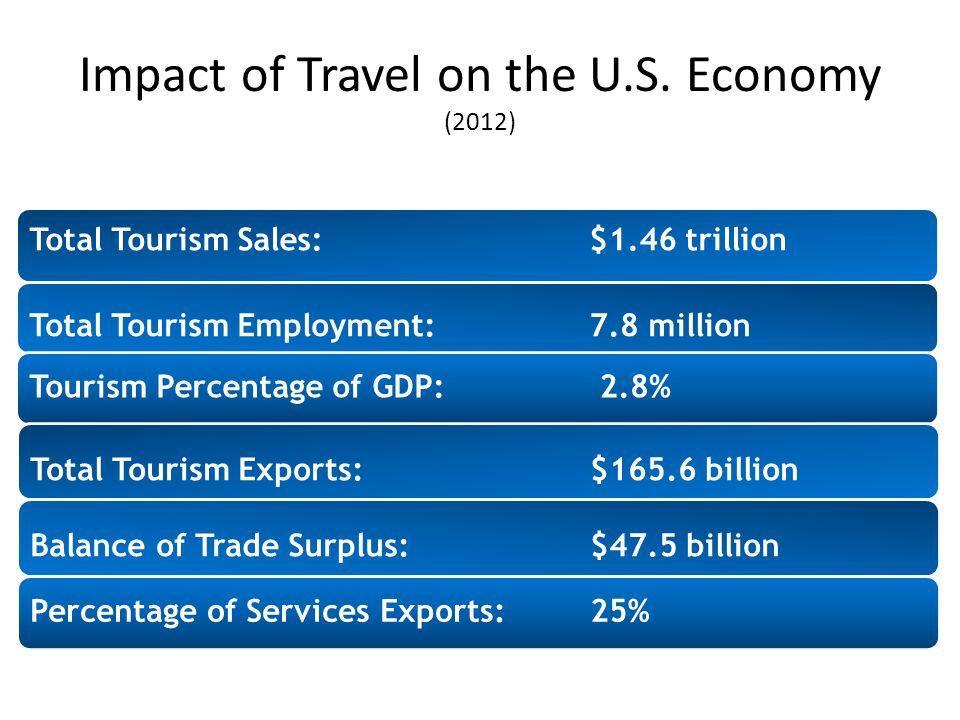 Impact of Travel on the U.S. Economy (2012) Total Tourism Sales:$1.46 trillion Total Tourism Employment: 7.8 million Tourism Percentage of GDP: 2.8% T
