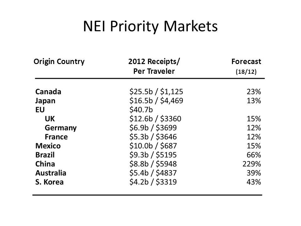 NEI Priority Markets Origin Country2012 Receipts/Forecast Per Traveler (18/12)