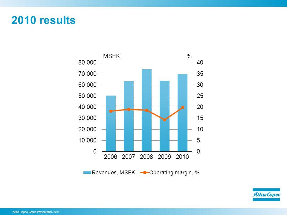 2010 results Atlas Copco Group Presentation 2011
