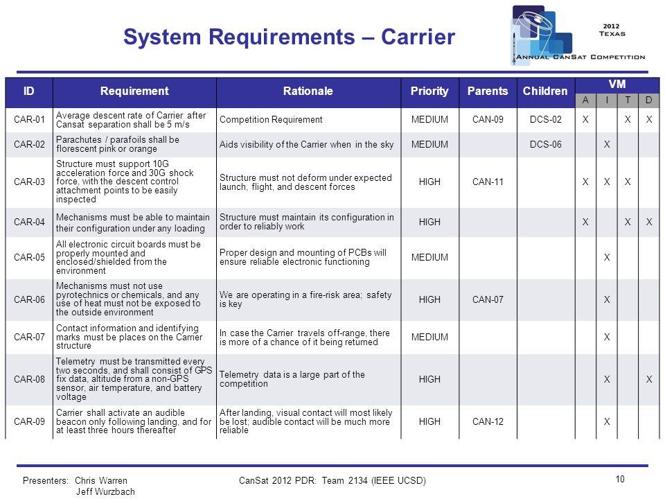 CanSat 2012 PDR: Team 2134 (IEEE UCSD) 10 System Requirements – Carrier Presenters: Chris Warren Jeff Wurzbach IDRequirementRationalePriorityParentsCh