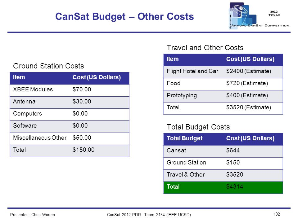 CanSat 2012 PDR: Team 2134 (IEEE UCSD) 102 CanSat Budget – Other Costs Presenter: Chris Warren ItemCost (US Dollars) XBEE Modules$70.00 Antenna$30.00