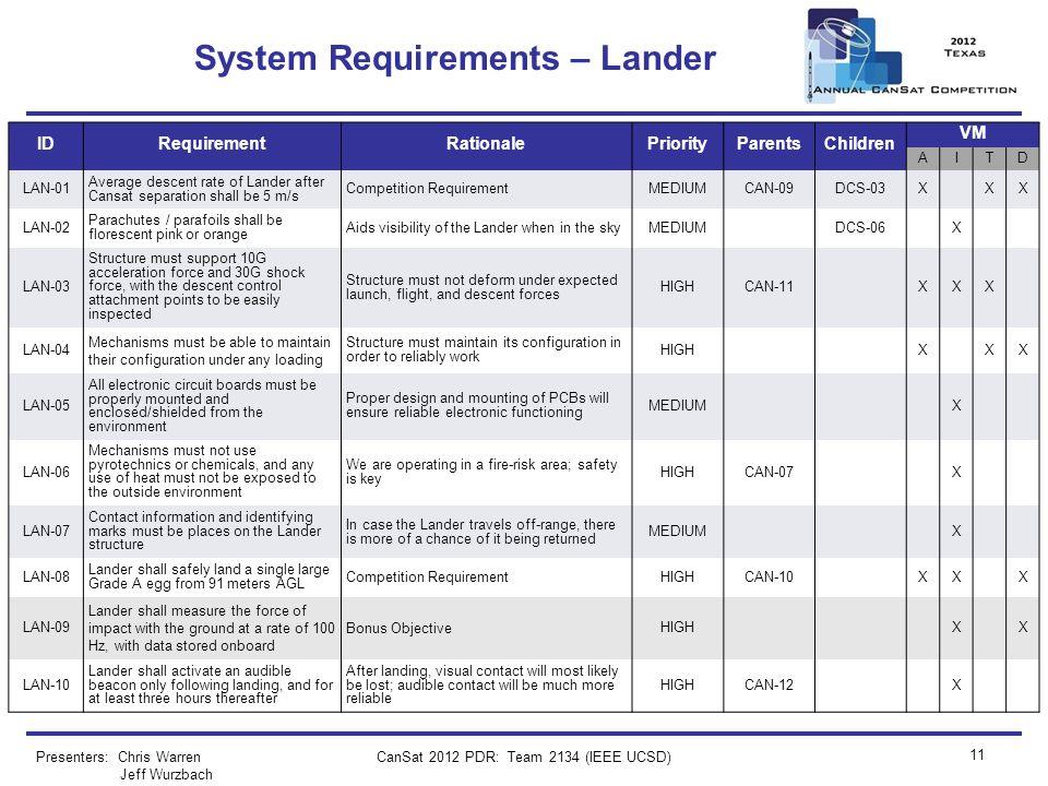 CanSat 2012 PDR: Team 2134 (IEEE UCSD) 11 System Requirements – Lander Presenters: Chris Warren Jeff Wurzbach IDRequirementRationalePriorityParentsChi