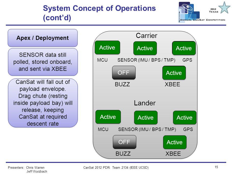CanSat 2012 PDR: Team 2134 (IEEE UCSD) 15 System Concept of Operations (contd) Presenters: Chris Warren Jeff Wurzbach Apex / Deployment SENSOR data st