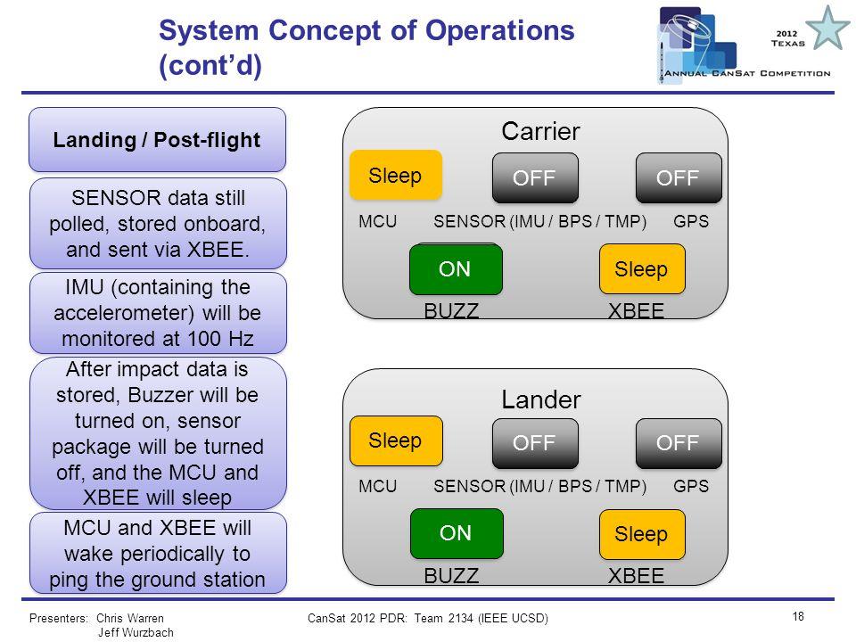 CanSat 2012 PDR: Team 2134 (IEEE UCSD) 18 System Concept of Operations (contd) Presenters: Chris Warren Jeff Wurzbach Lander Carrier Landing / Post-fl