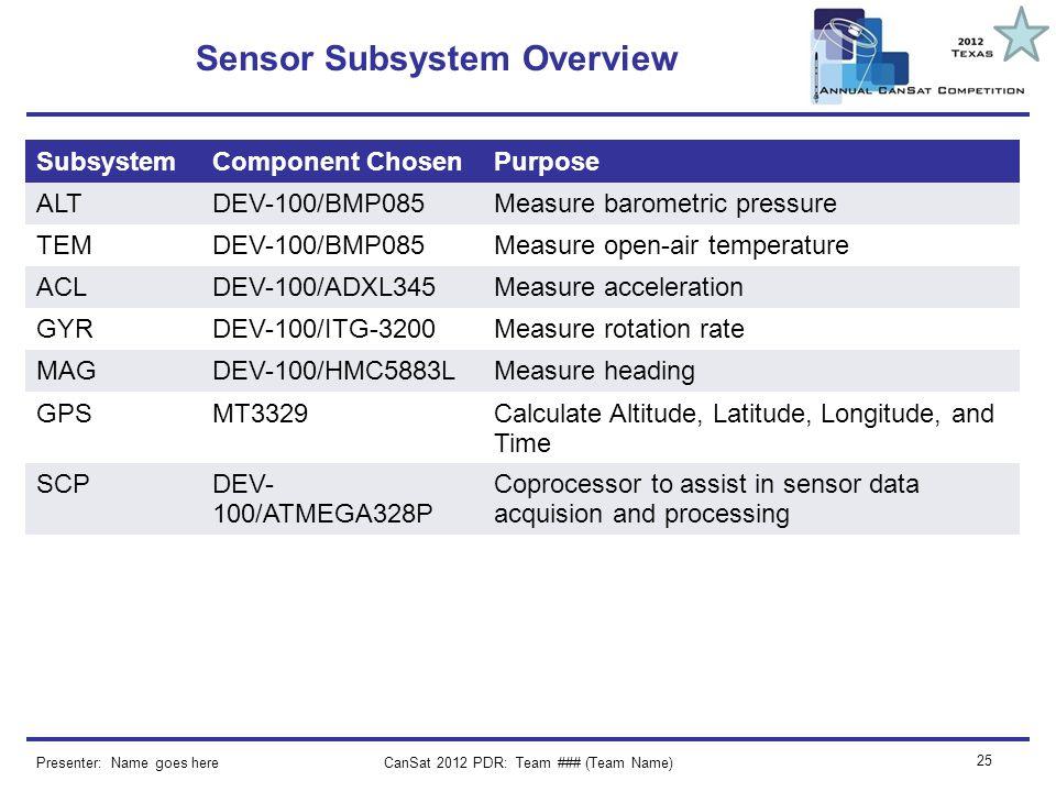 CanSat 2012 PDR: Team ### (Team Name) 25 Sensor Subsystem Overview Presenter: Name goes here SubsystemComponent ChosenPurpose ALTDEV-100/BMP085Measure