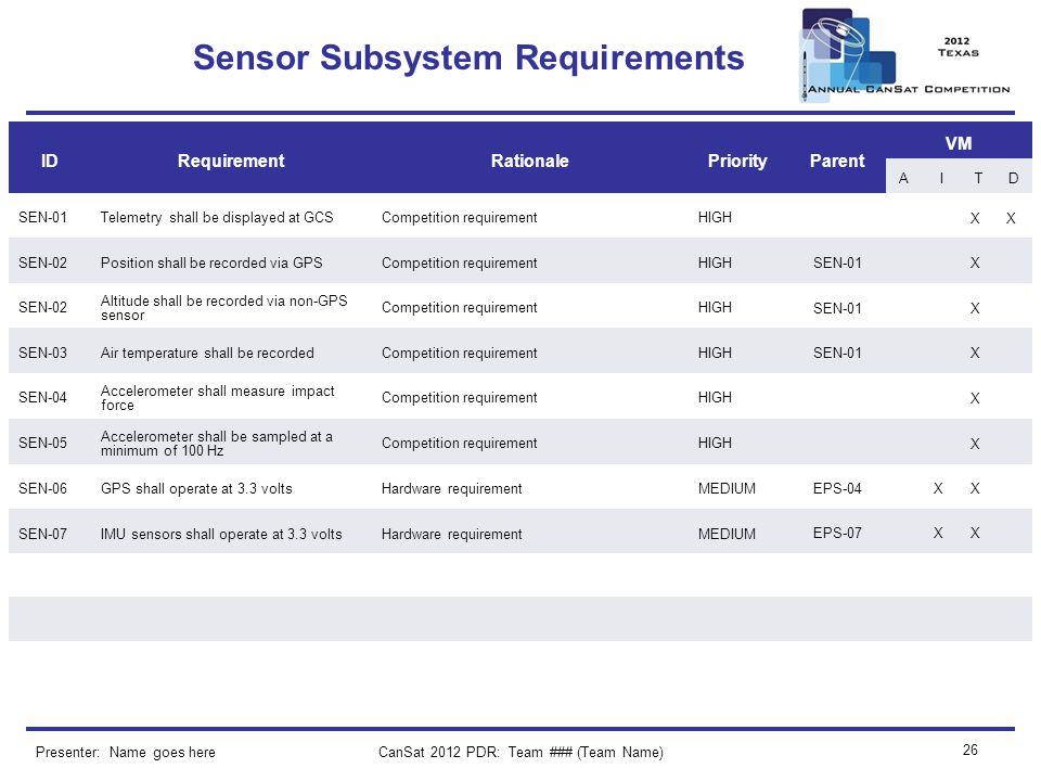 CanSat 2012 PDR: Team ### (Team Name) 26 Sensor Subsystem Requirements Presenter: Name goes here IDRequirementRationalePriorityParent VM AITD SEN-01Te