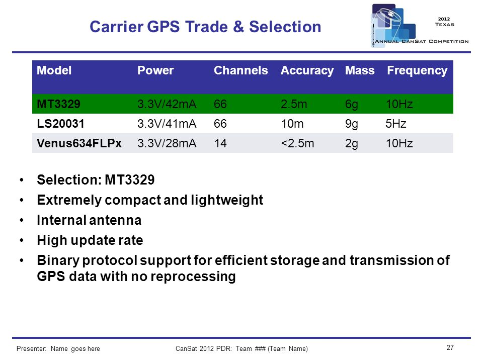 CanSat 2012 PDR: Team ### (Team Name) 27 Carrier GPS Trade & Selection Presenter: Name goes here ModelPowerChannelsAccuracyMassFrequency MT33293.3V/42