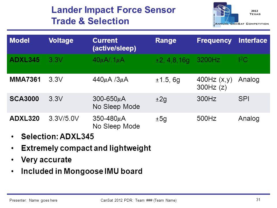 CanSat 2012 PDR: Team ### (Team Name) 31 Presenter: Name goes here Lander Impact Force Sensor Trade & Selection ModelVoltageCurrent (active/sleep) Ran