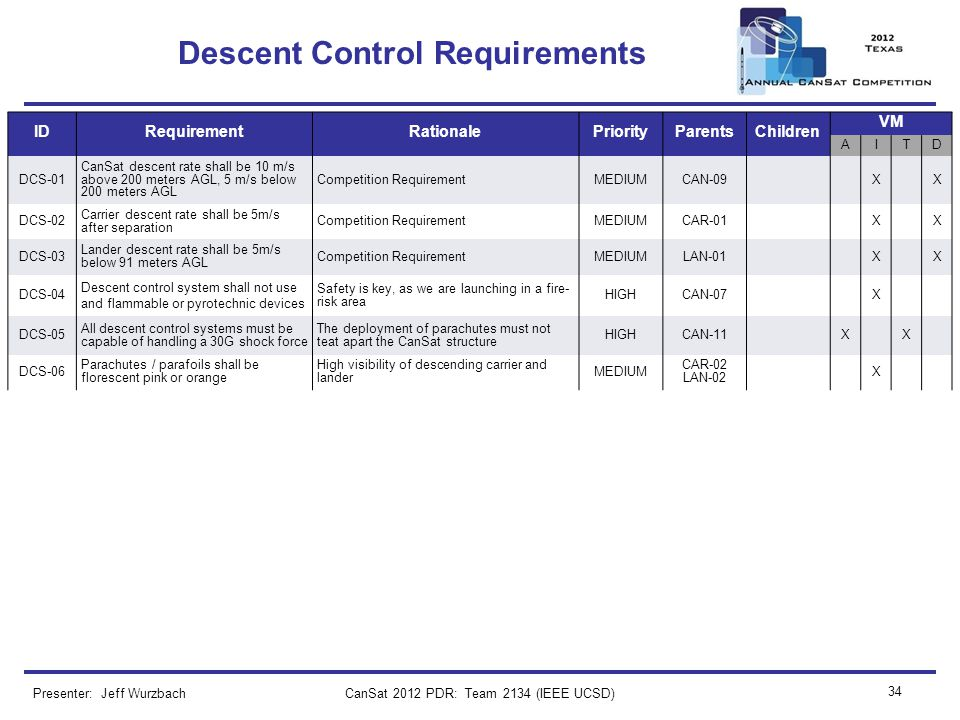 CanSat 2012 PDR: Team 2134 (IEEE UCSD) 34 Descent Control Requirements Presenter: Jeff Wurzbach IDRequirementRationalePriorityParentsChildren VM AITD