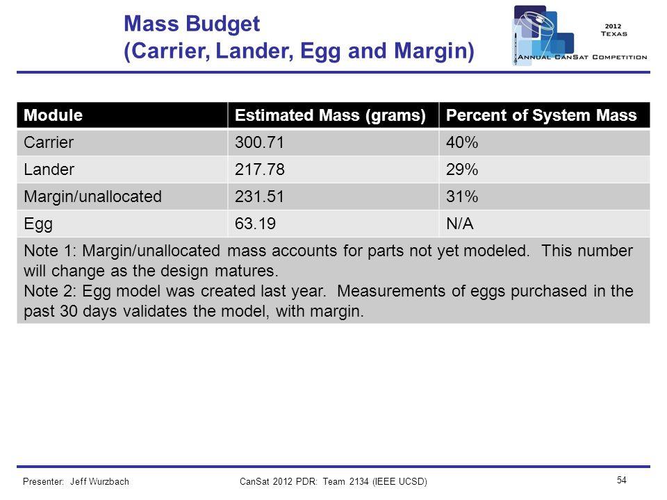 CanSat 2012 PDR: Team 2134 (IEEE UCSD) 54 Mass Budget (Carrier, Lander, Egg and Margin) Presenter: Jeff Wurzbach ModuleEstimated Mass (grams)Percent o