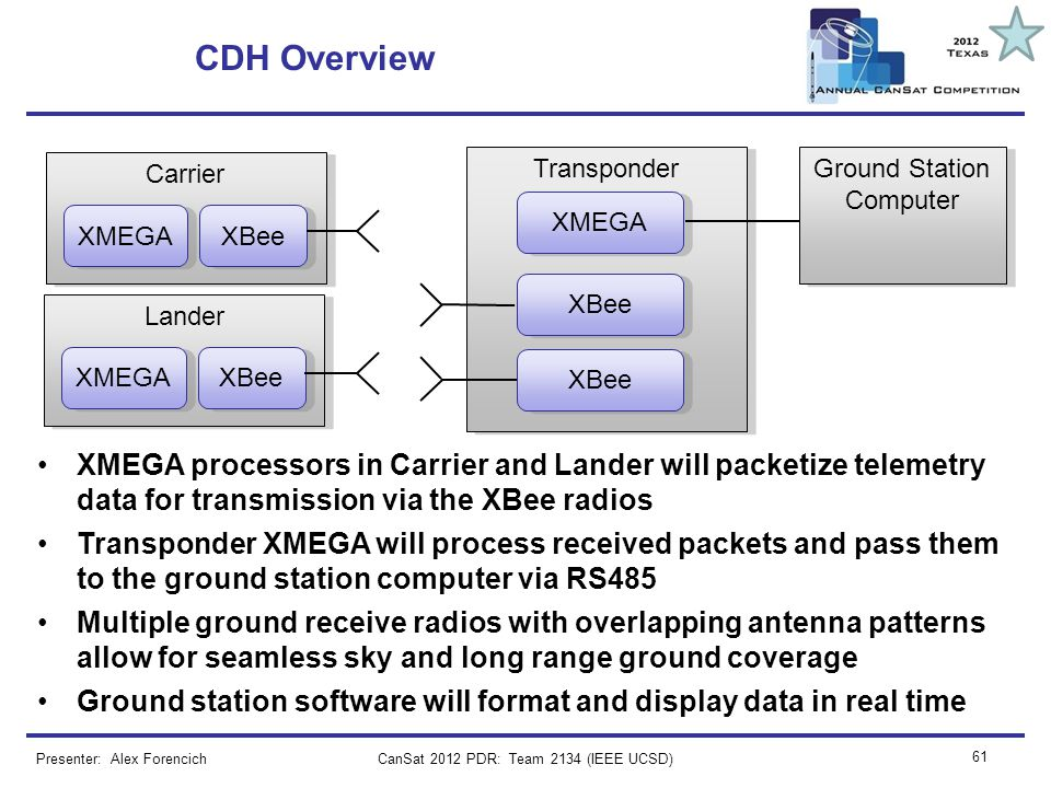 CanSat 2012 PDR: Team 2134 (IEEE UCSD) 61 CDH Overview Presenter: Alex Forencich Carrier XBee Transponder XBee XMEGA processors in Carrier and Lander