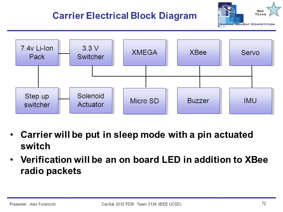CanSat 2012 PDR: Team 2134 (IEEE UCSD) 72 Carrier Electrical Block Diagram Carrier will be put in sleep mode with a pin actuated switch Verification w