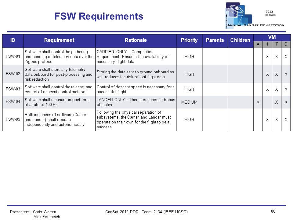 CanSat 2012 PDR: Team 2134 (IEEE UCSD) 80 FSW Requirements Presenters: Chris Warren Alex Forencich IDRequirementRationalePriorityParentsChildren VM AI