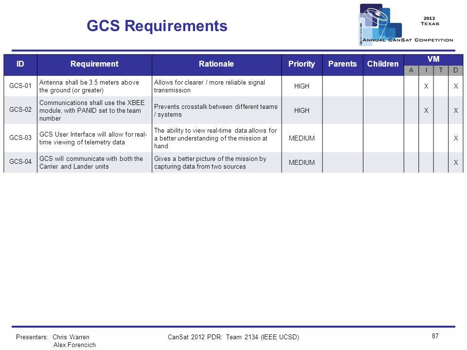 CanSat 2012 PDR: Team 2134 (IEEE UCSD) 87 GCS Requirements Presenters: Chris Warren Alex Forencich IDRequirementRationalePriorityParentsChildren VM AI