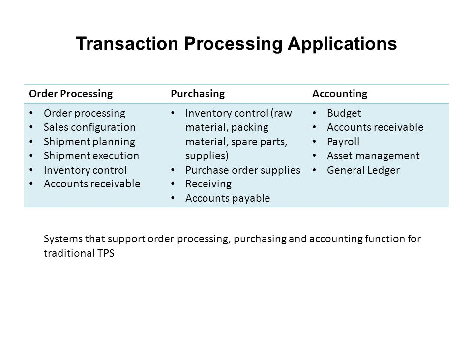 Transaction Processing Applications Order ProcessingPurchasingAccounting Order processing Sales configuration Shipment planning Shipment execution Inv