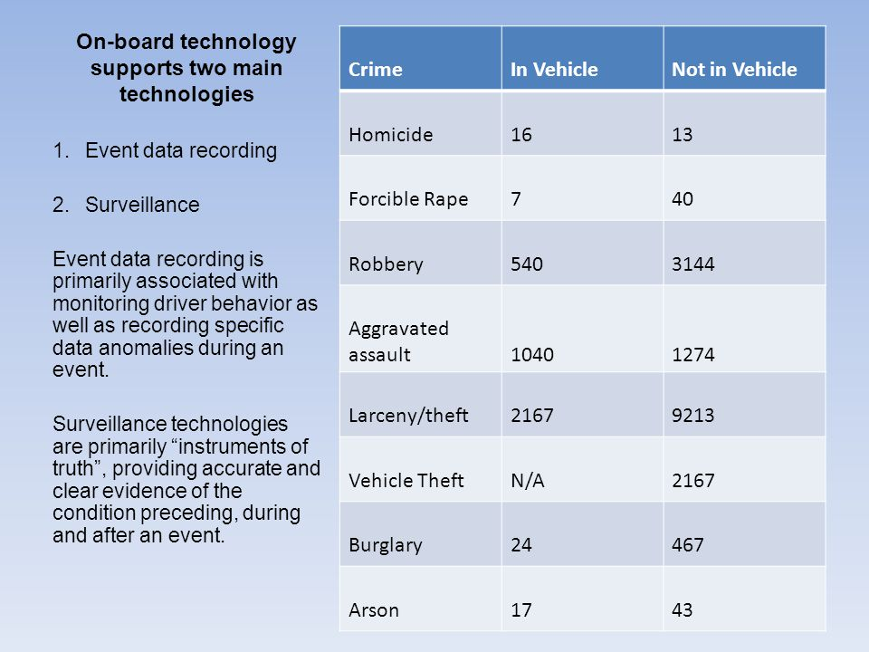 On-board technology supports two main technologies CrimeIn VehicleNot in Vehicle Homicide1613 Forcible Rape740 Robbery5403144 Aggravated assault10401274 Larceny/theft21679213 Vehicle TheftN/A2167 Burglary24467 Arson1743 1.Event data recording 2.Surveillance Event data recording is primarily associated with monitoring driver behavior as well as recording specific data anomalies during an event.
