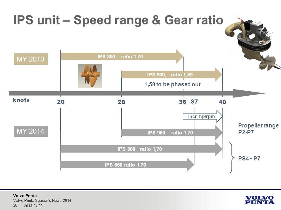 Volvo Penta Incr. hp/rpm IPS unit – Speed range & Gear ratio Volvo Penta Seasons News 2014 38 2013-04-03 knots MY 2014 20 28 36 40 1,59 to be phased o