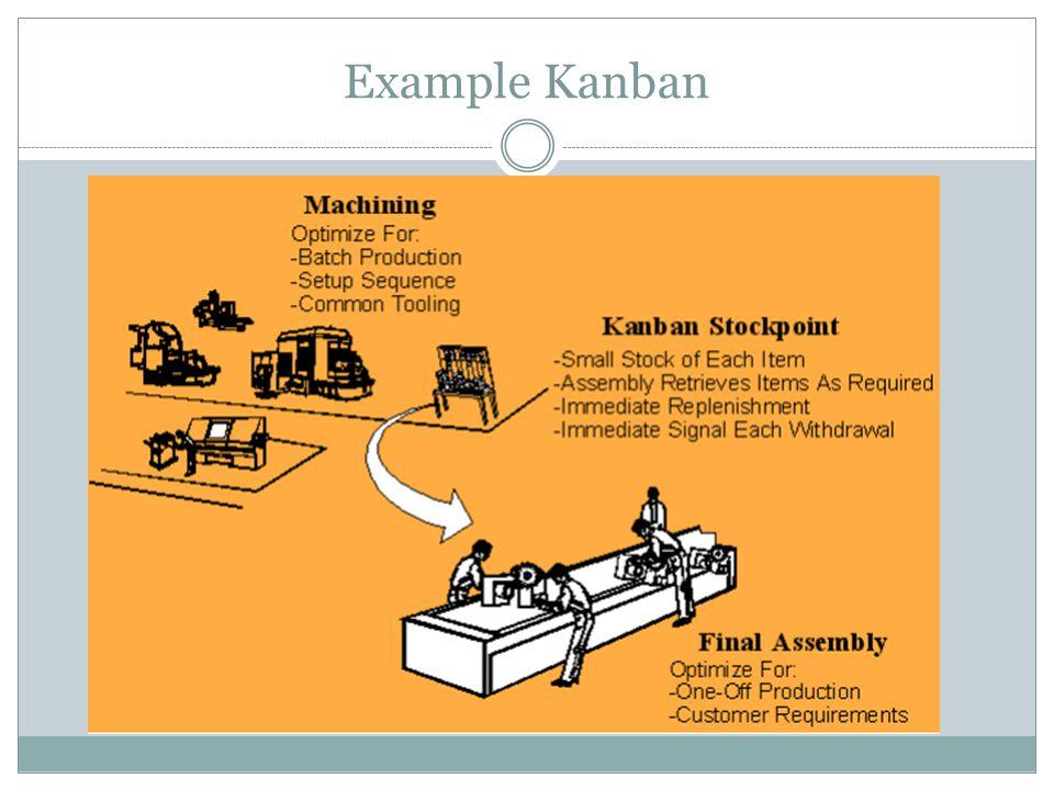 Example Kanban